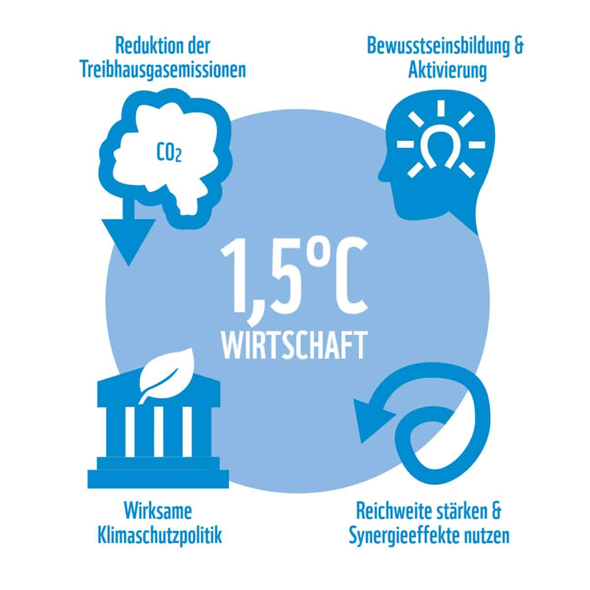 Grundsaetze der WWF Climate Group