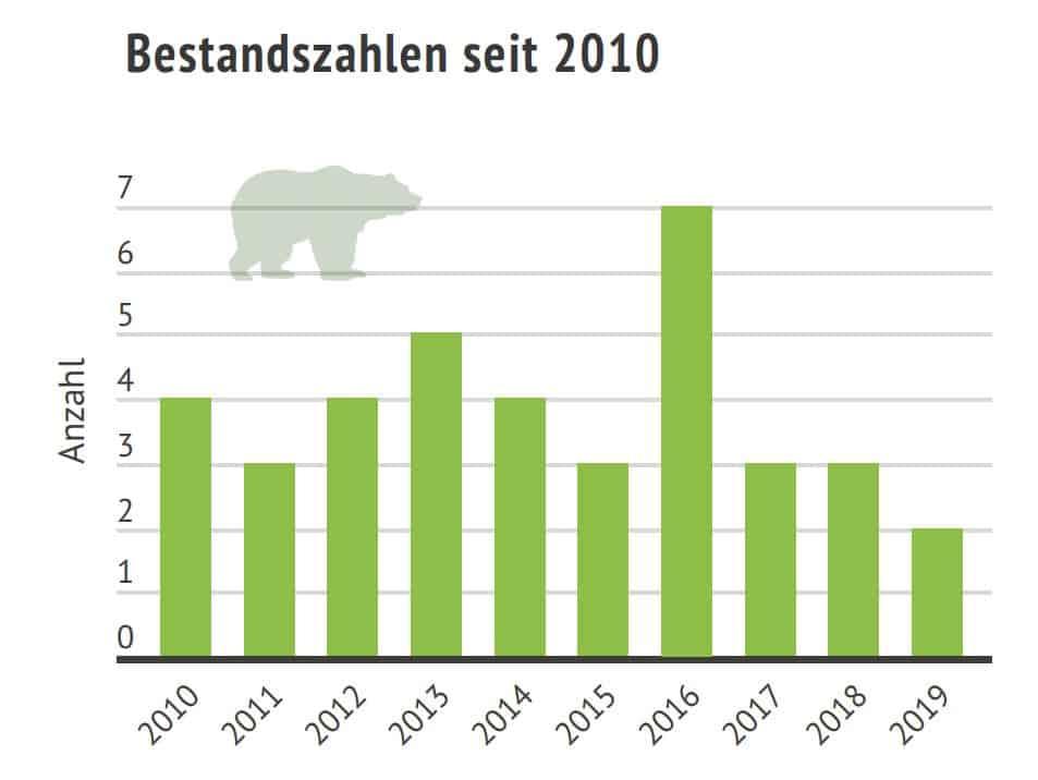 Braunbaeren Bestandszahlen Österreich 2010-2019