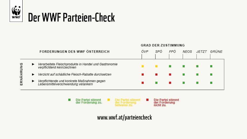 Grafik: WWF-Parteiencheck Ernährung