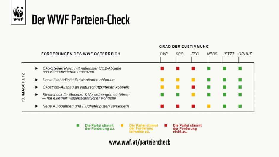Grafik: WWF-Parteiencheck Klimaschutz