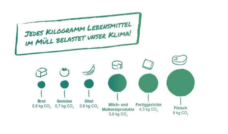 Klimawirkung von Lebensmitteln © WWF Österreich